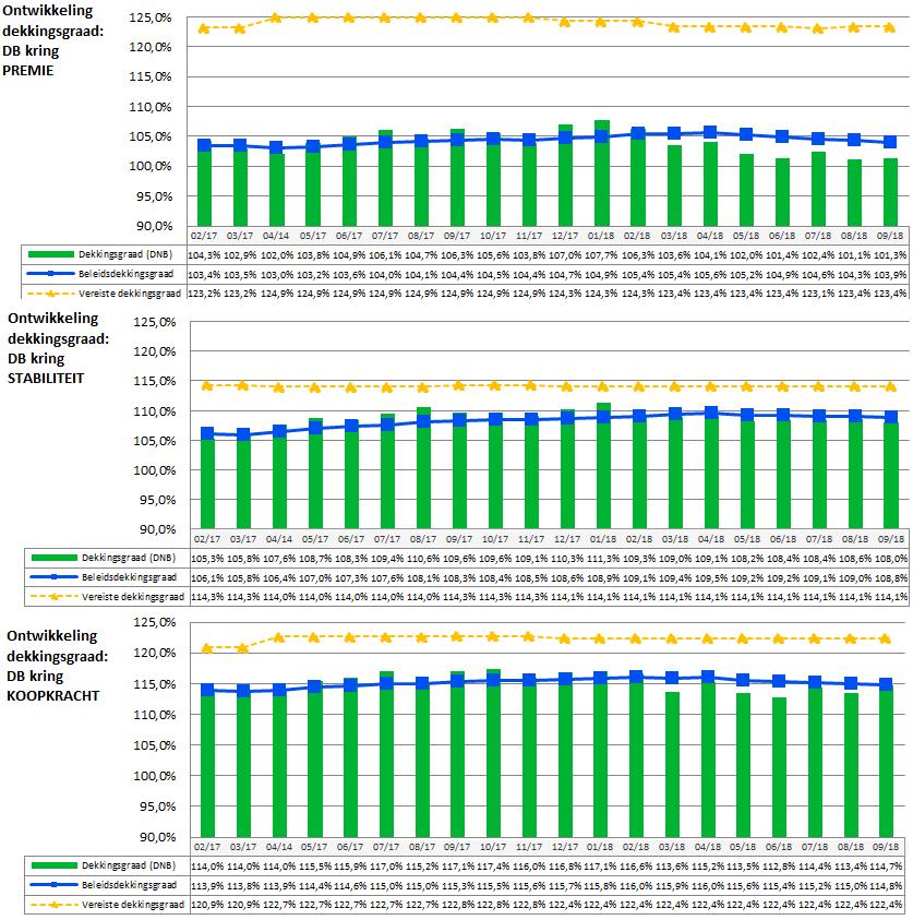 dekkingsgraden standaard DB kringen t/m september 2018